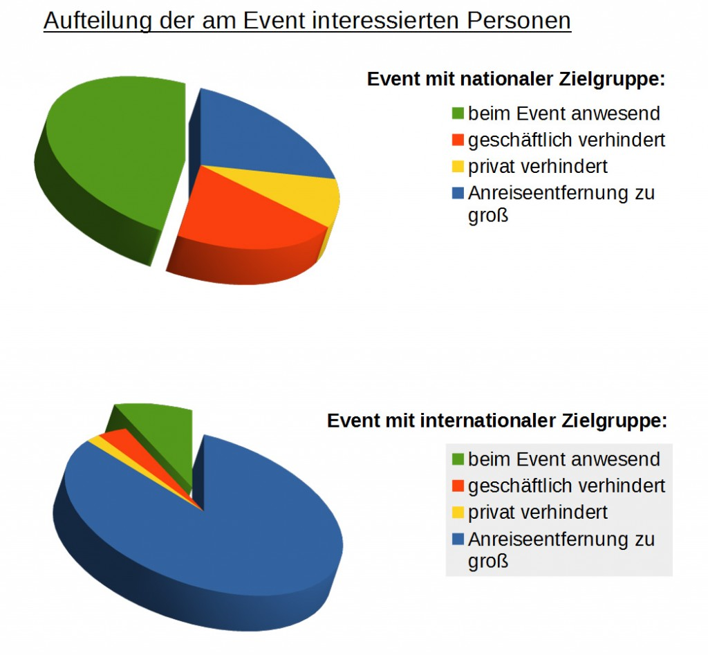 Streaming_Interessensstatistik